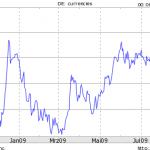 EUR/USD seit November 2008