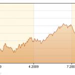 Rohöl preis der Marke WTI seit September 2008